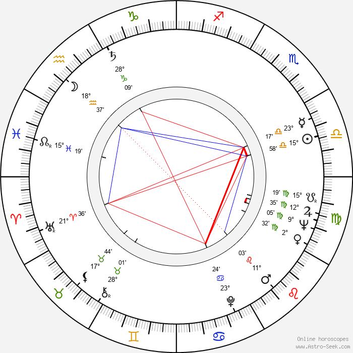Colin Clark - Birth horoscope chart