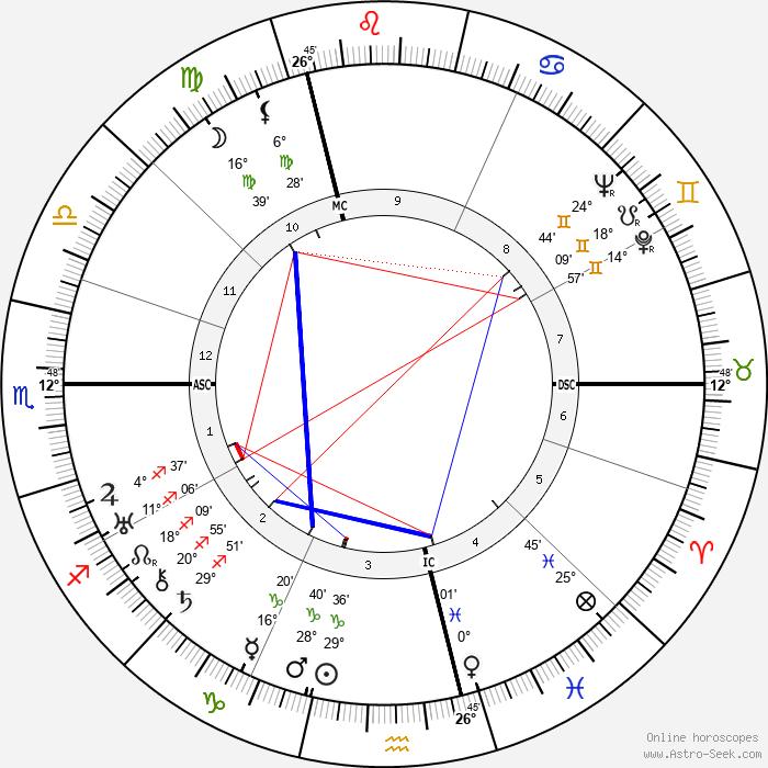 Colin Clive - Birth horoscope chart
