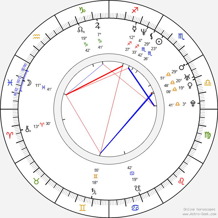 Colin Cunningham - Birth horoscope chart