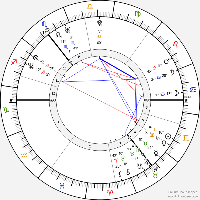 Colin Farrell - Birth horoscope chart