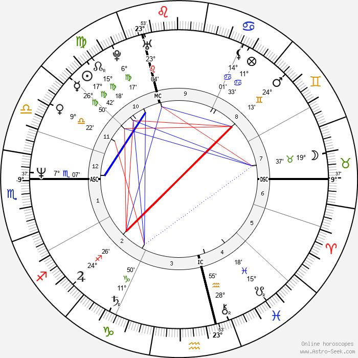 Colin Firth - Birth horoscope chart
