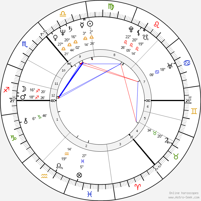 Colin Friels - Birth horoscope chart