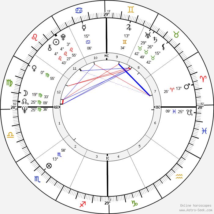 Colin Higgins - Birth horoscope chart