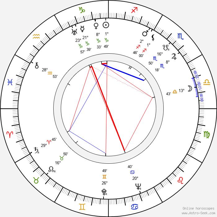 Colin Lesslie - Birth horoscope chart
