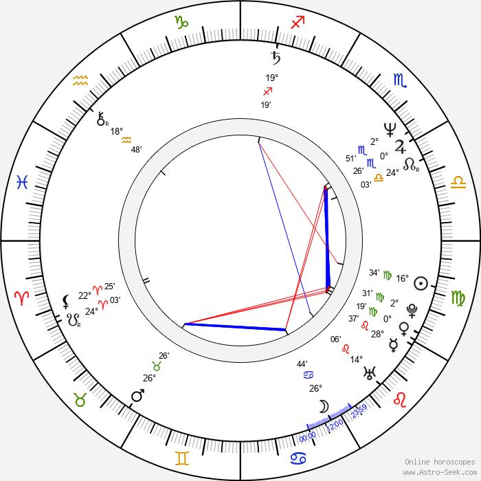 Colin Murdock - Birth horoscope chart