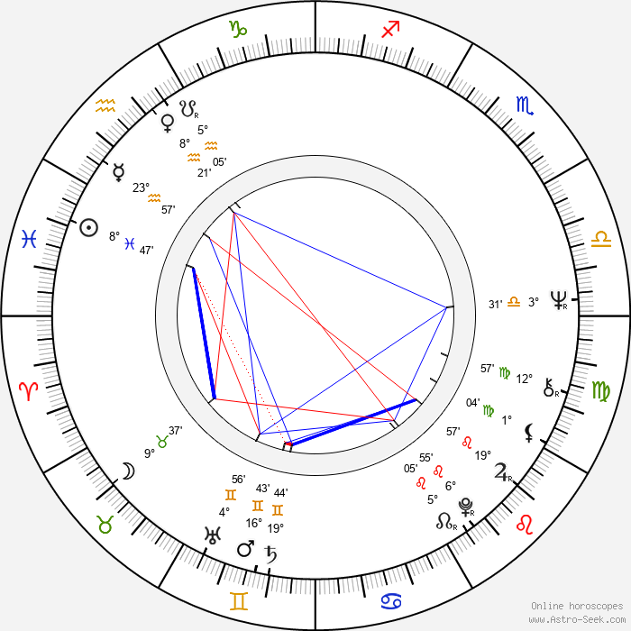 Colin Nutley - Birth horoscope chart