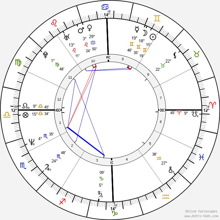 Colin Quinn - Birth horoscope chart