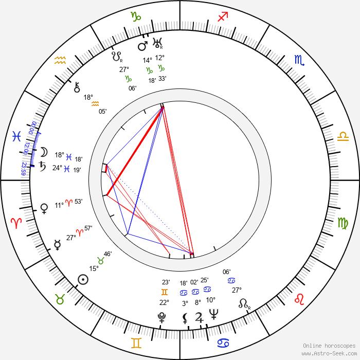Colin Tapley - Birth horoscope chart