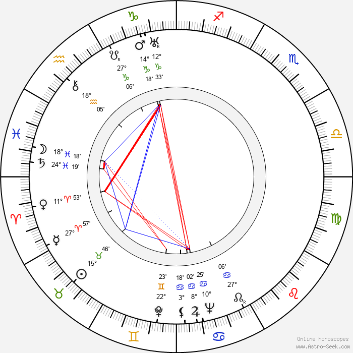 Colin Tapley - Birth horoscope chart