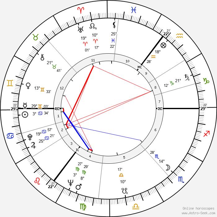 Colin Wilson - Birth horoscope chart