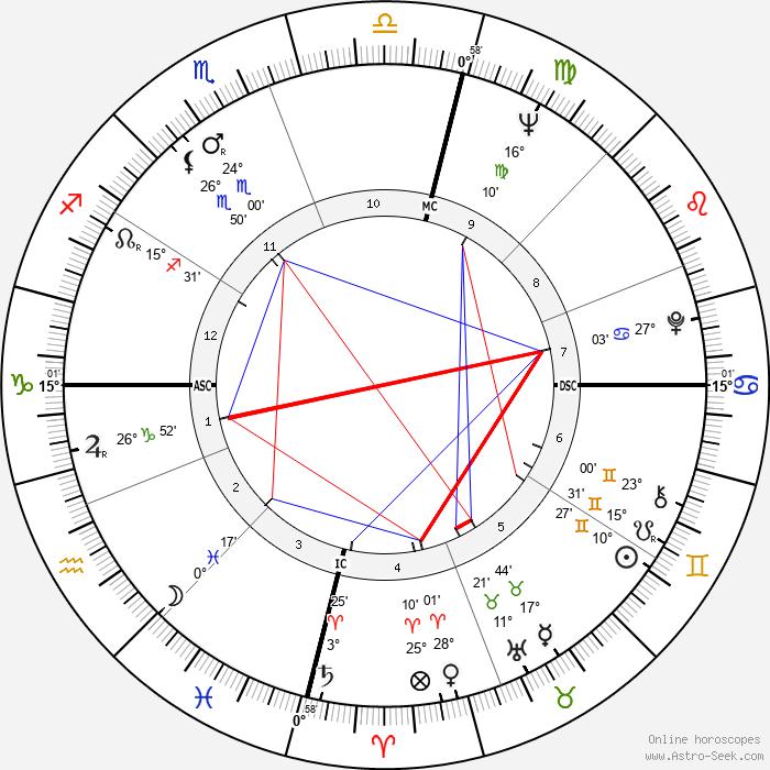 Colleen McCullough - Birth horoscope chart