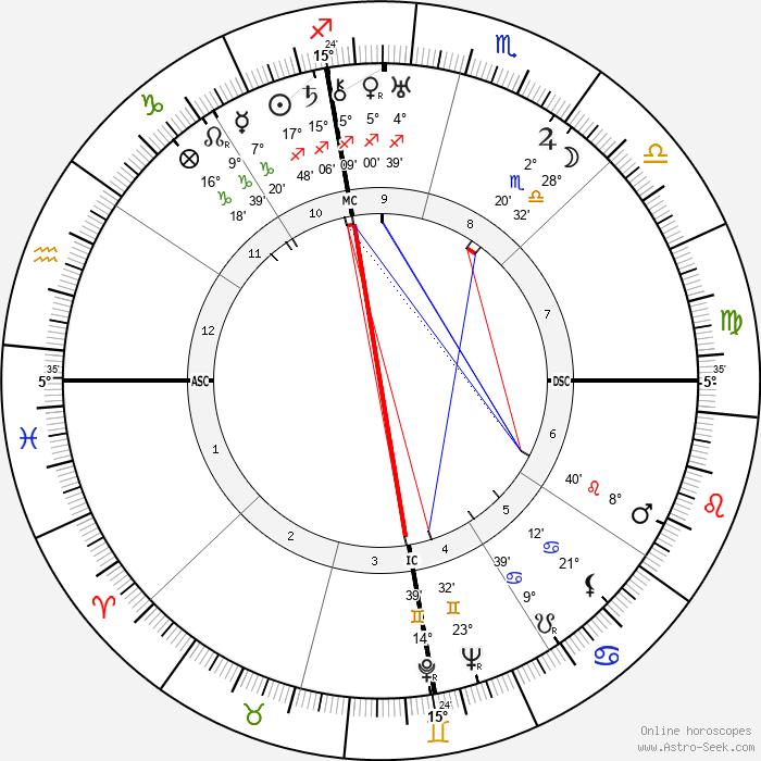 Collice Portnoff - Birth horoscope chart