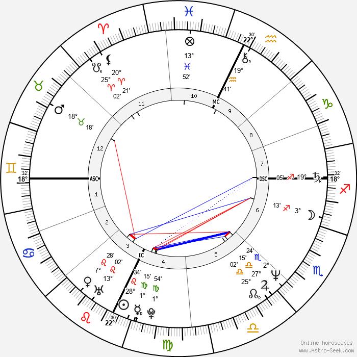 Colm Feore - Birth horoscope chart