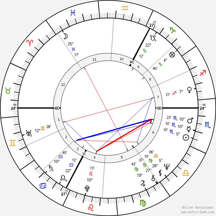 Coluche - Birth horoscope chart