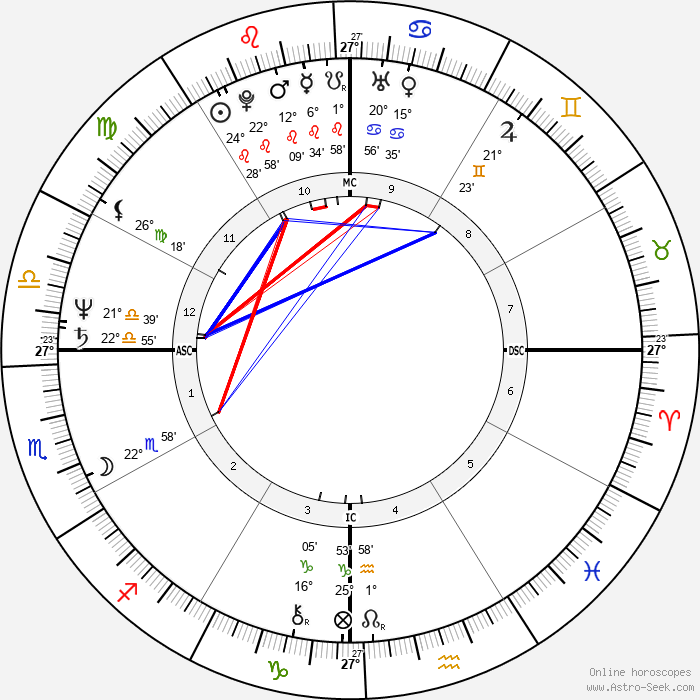 Columba Bush - Birth horoscope chart