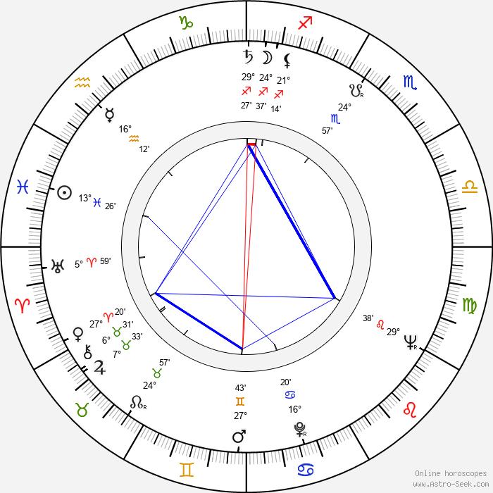 Columba Domínguez - Birth horoscope chart