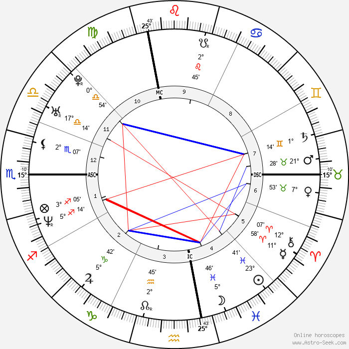 Common - Birth horoscope chart