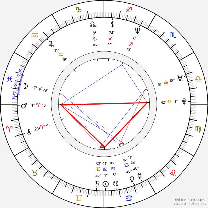 Concetta Lo Dolce - Birth horoscope chart