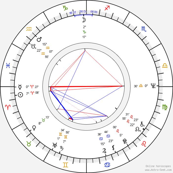 Conchata Ferrell - Birth horoscope chart