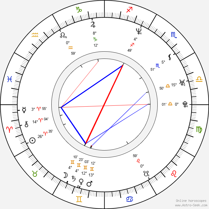Conchita Martinez - Birth horoscope chart