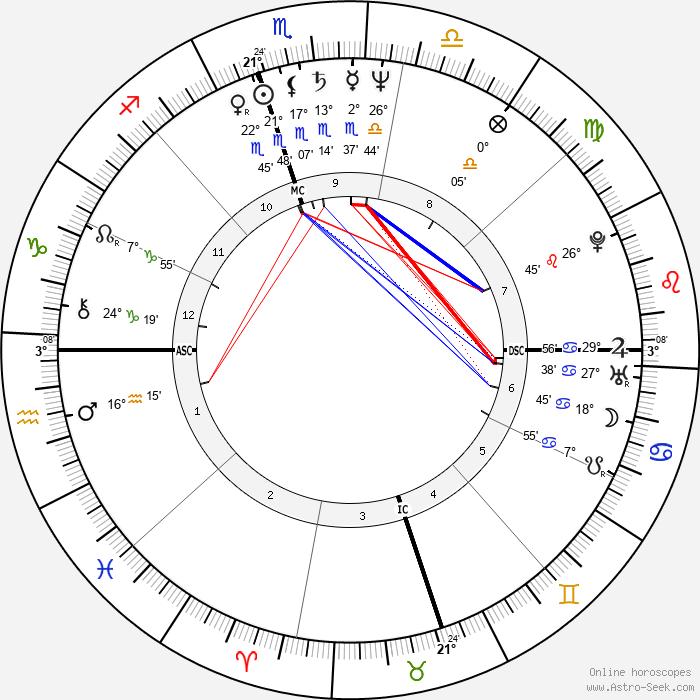 Condoleezza Rice - Birth horoscope chart