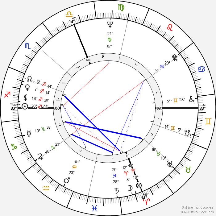 Connie Francis - Birth horoscope chart