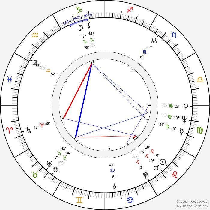 Connie Stevens - Birth horoscope chart