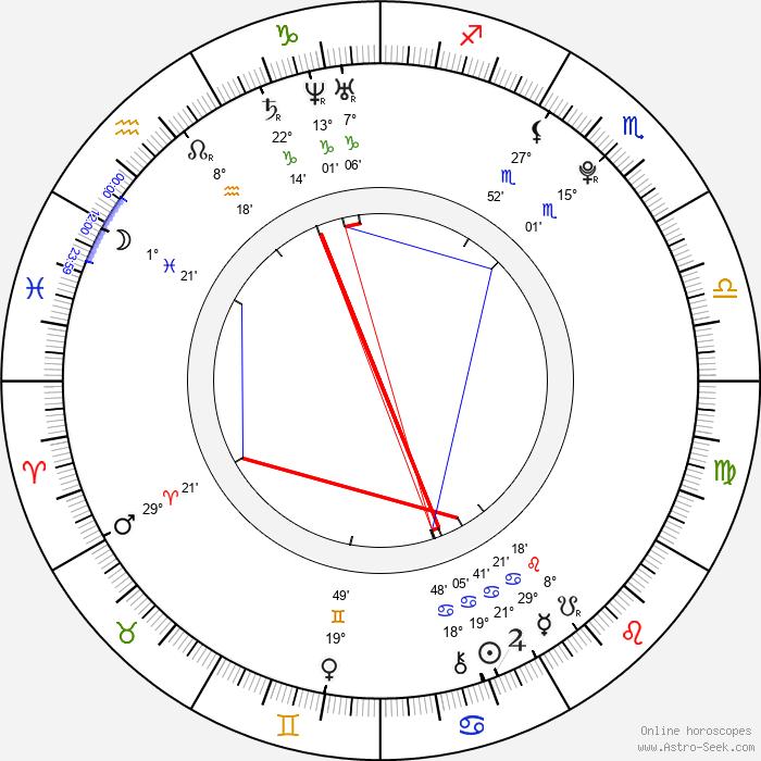 Connor Paolo - Birth horoscope chart
