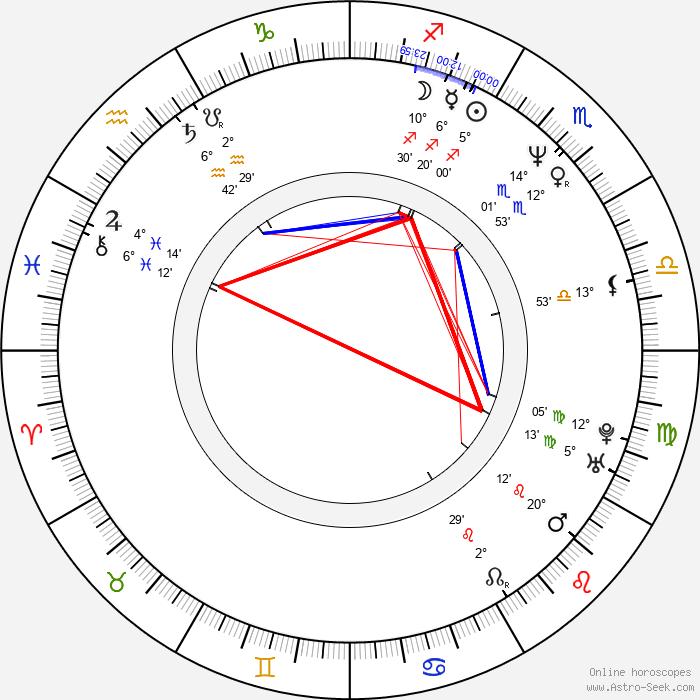 Conrad Anker - Birth horoscope chart