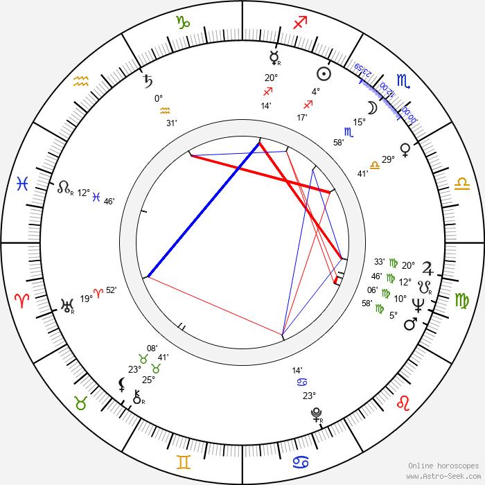 Conrad Bachmann - Birth horoscope chart