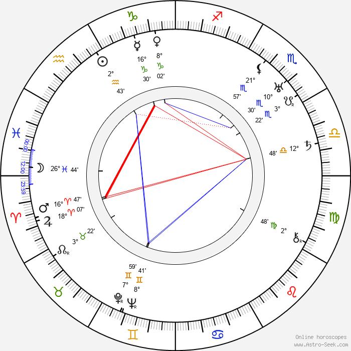 Conrad Veidt - Birth horoscope chart