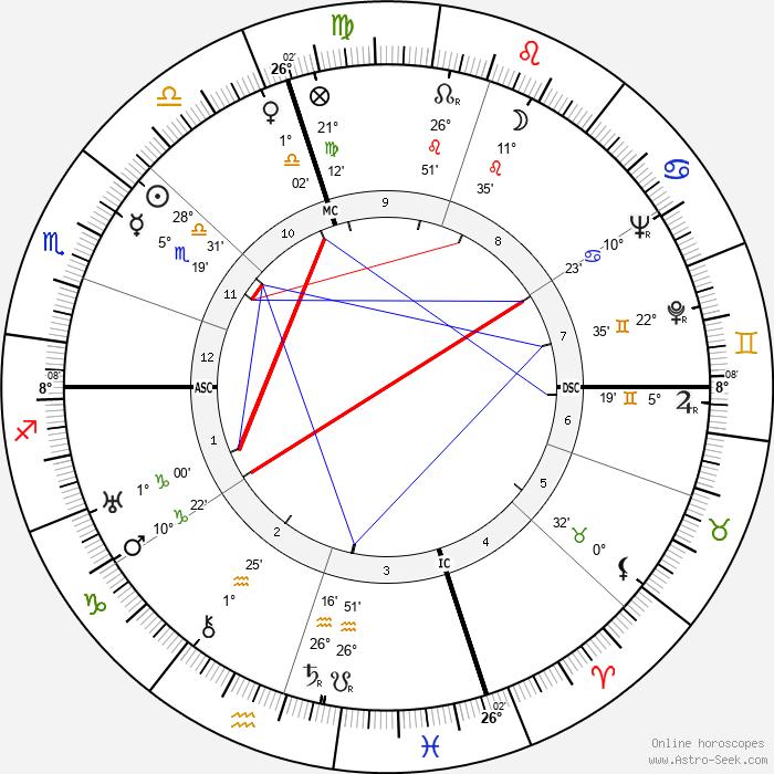 Constance Bennett - Birth horoscope chart