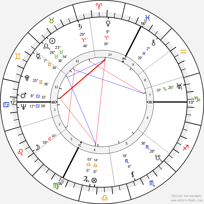 Constance Cummings - Birth horoscope chart