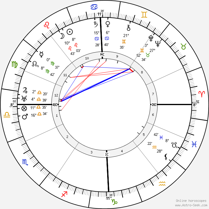 Constant Permeke - Birth horoscope chart