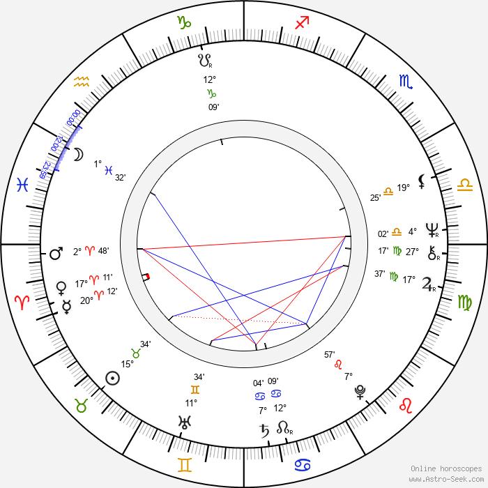 Constantin Cojocaru - Birth horoscope chart