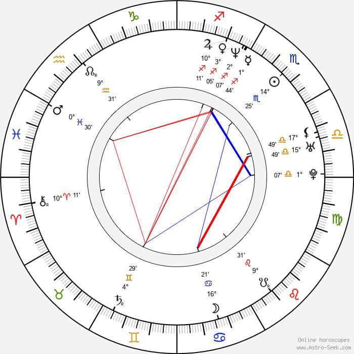 Constantin Dumitriu - Birth horoscope chart