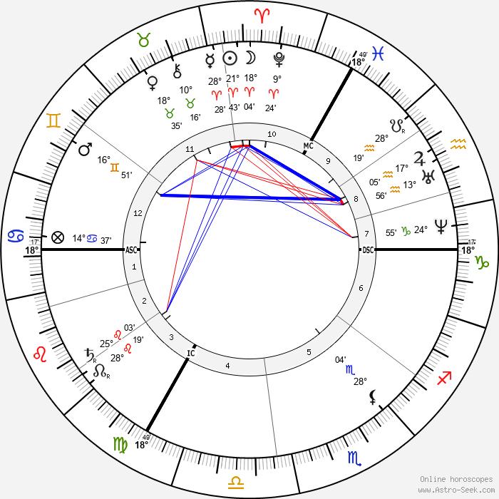 Constantin Emile Meunier - Birth horoscope chart