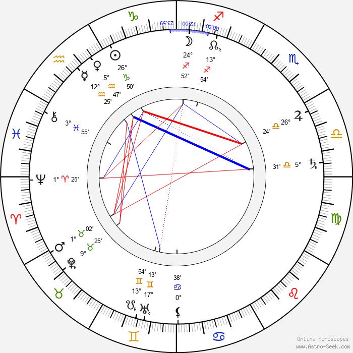 Constantin Stanislavski - Birth horoscope chart