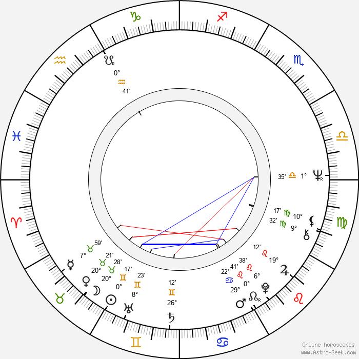 Consuela Morávková - Birth horoscope chart