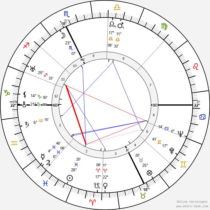 Conte Galeazzo Ciano - Birth horoscope chart