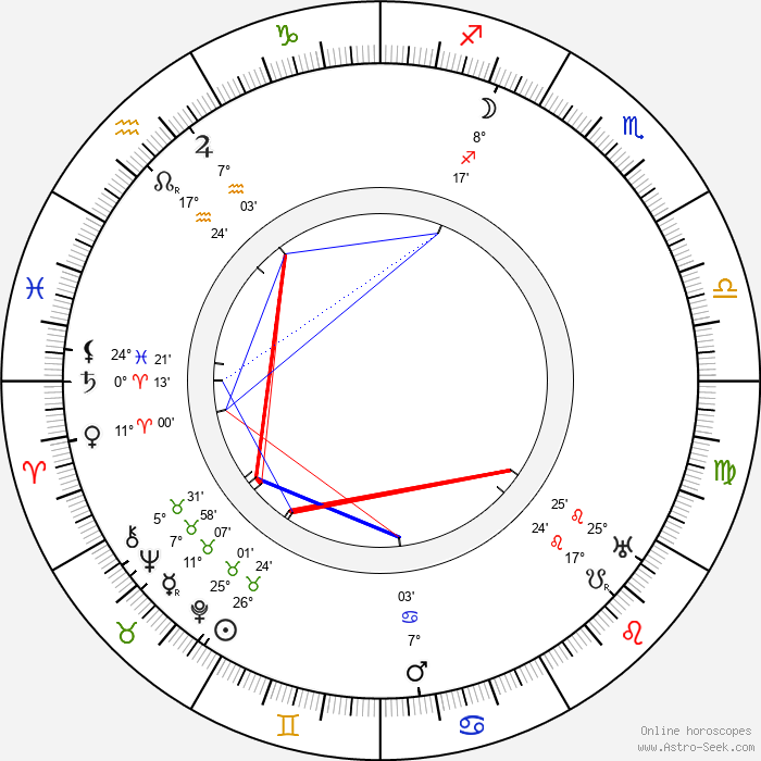 Conway Tearle - Birth horoscope chart