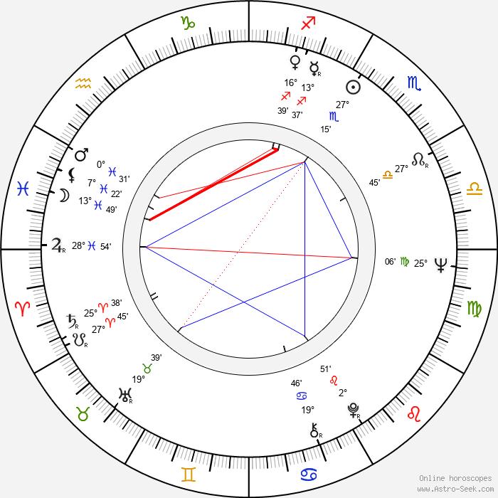 Copi - Birth horoscope chart