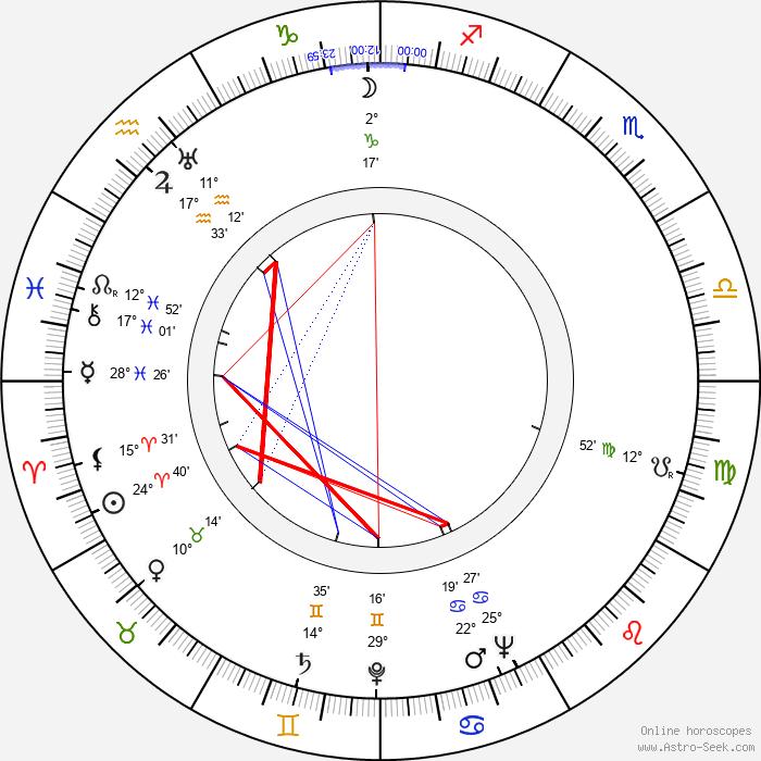 Cora Lee Day - Birth horoscope chart