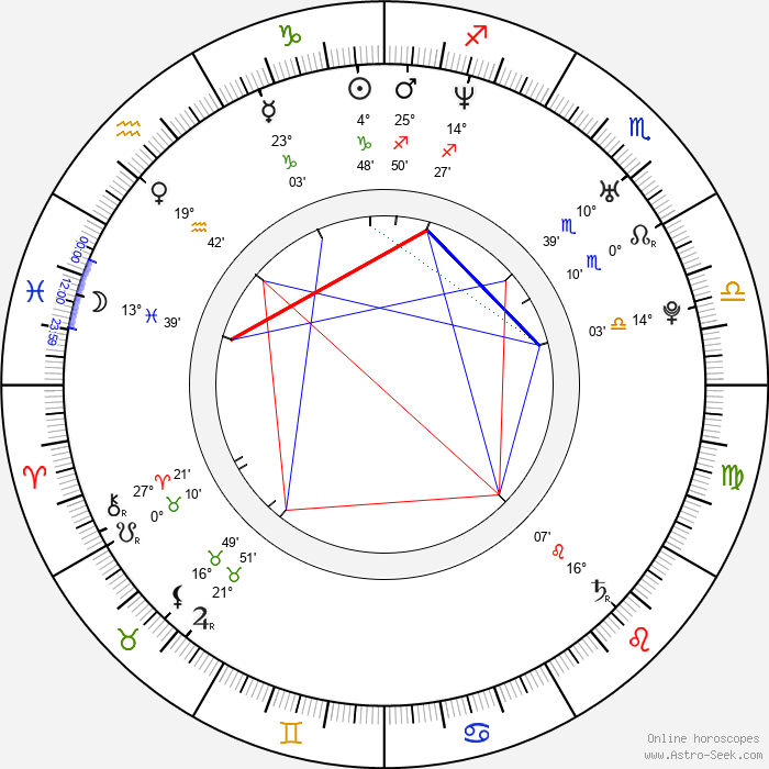 Cora Schumacher - Birth horoscope chart