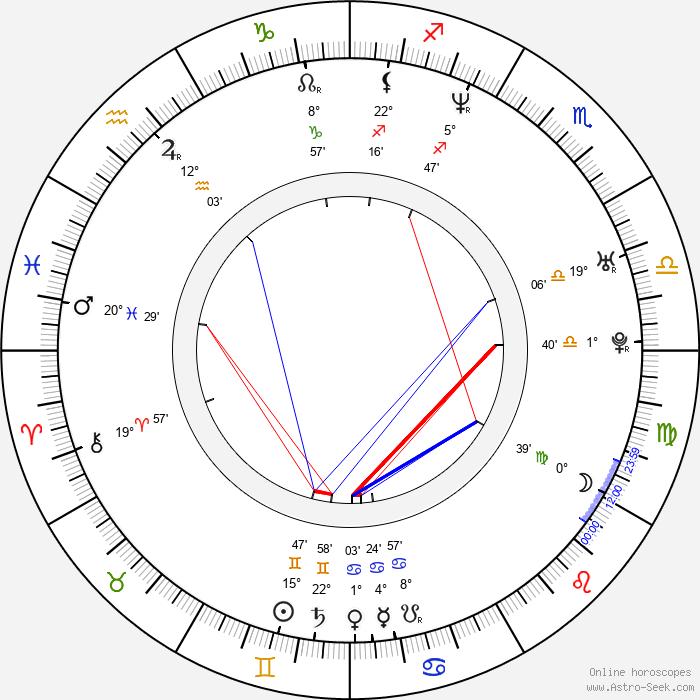 Coraima Torres - Birth horoscope chart