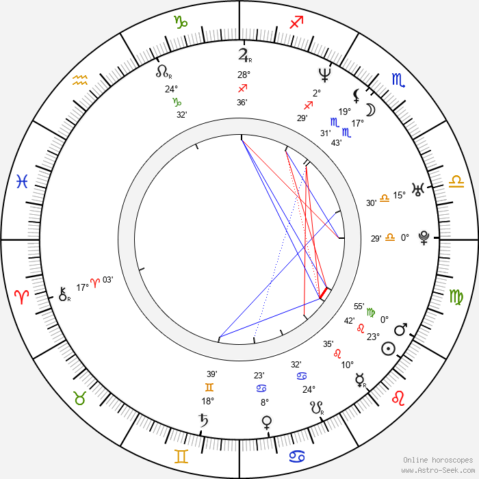 Coraje Abalos - Birth horoscope chart