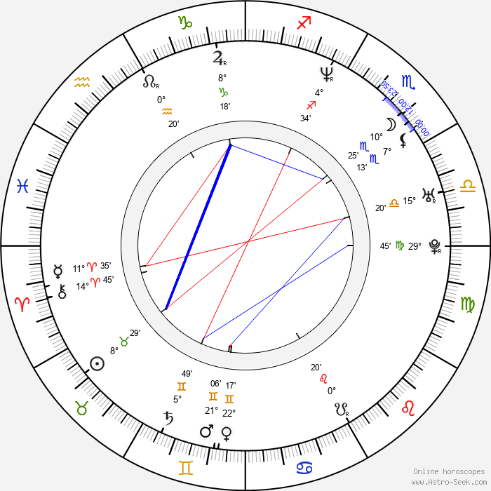 Coral Sands - Birth horoscope chart