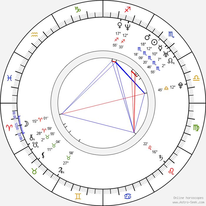 Coralie - Birth horoscope chart