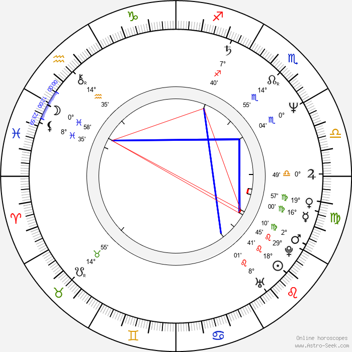 Cordelia González - Birth horoscope chart