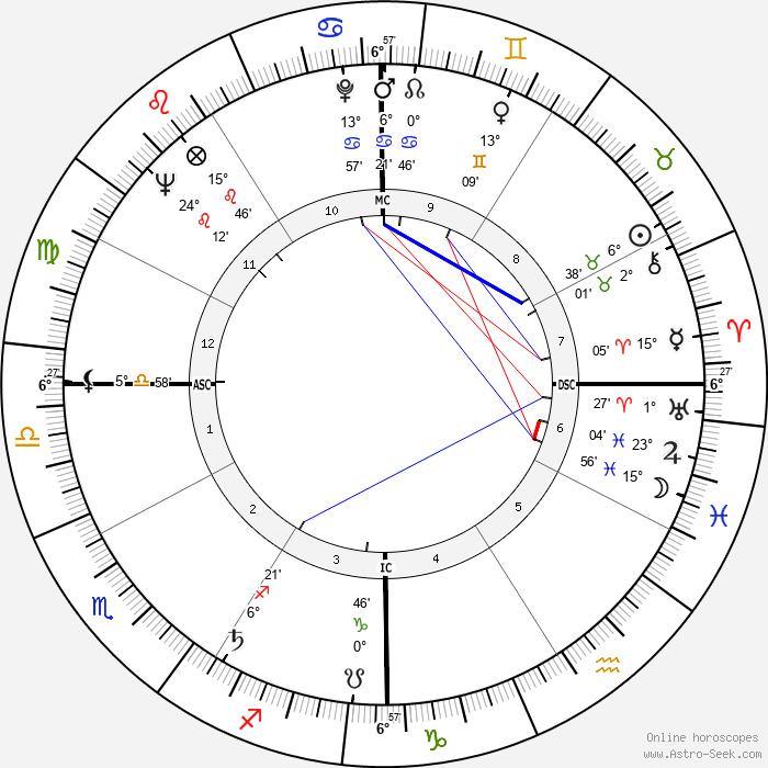 Coretta Scott King - Birth horoscope chart